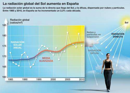 Spain receives ever more solar radiation