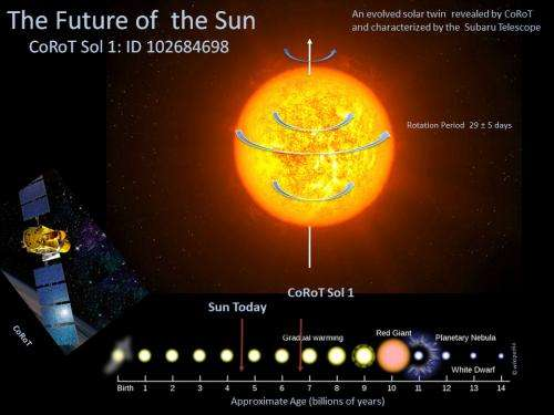 Subaru Telescope observations and the coRoT mission unveil future of the Sun
