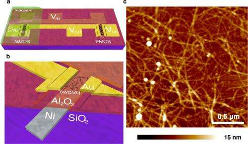 Carbon nanotube logic device operates on subnanowatt power