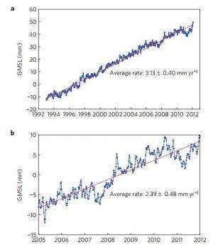 New study finds sea level rose 2.4 mm/year between 2005 and 2011