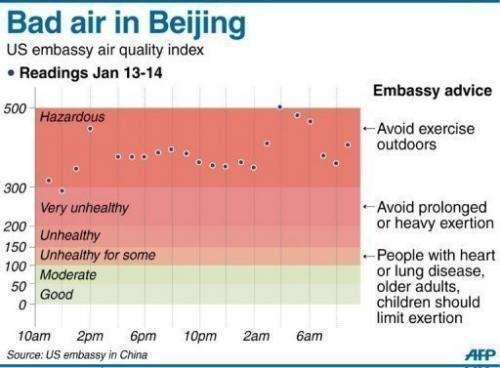 The Beijing smog readings were almost 40 times the World Health Organization's safe limit