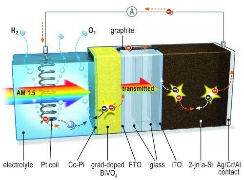The best of 2 worlds: Solar hydrogen production breakthrough