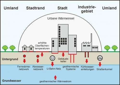 Urban underground holds sustainable energy