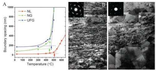 Researchers develop method for creating much stronger nickel