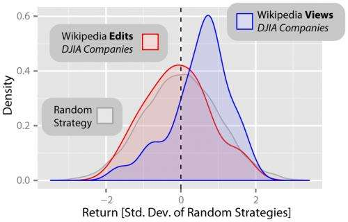 Wikipedia's early stock market warning signs