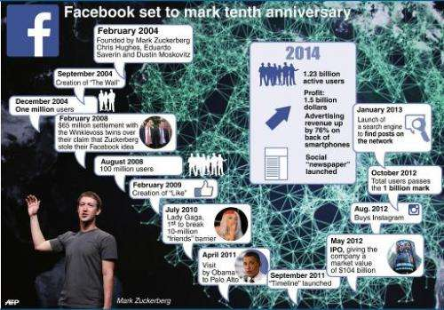 Chronology of key events in the short life of social media company Facebook