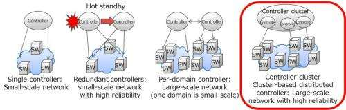 Cluster-based distributed controller technology for failure-tolerant networking