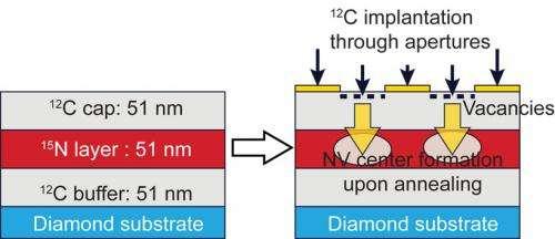 Diamond defect interior design