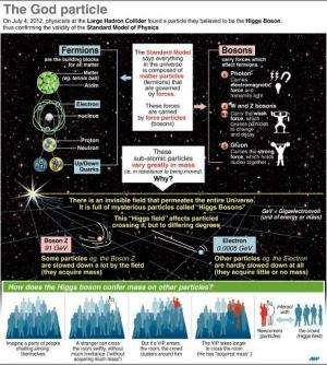 Explanation of the role of the Higgs Boson particle
