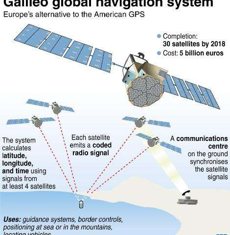 Factfile on the European global navigation system Galileo