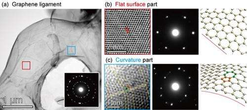High quality three-dimensional nanoporous graphene