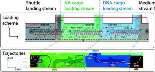 Nanoscale assembly line