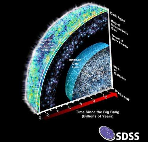 New survey begins mapping nearby galaxies