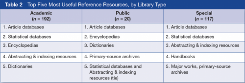 References resources find their place among open access and Google, study finds