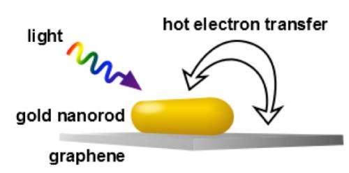 Rice lab clocks 'hot' electrons
