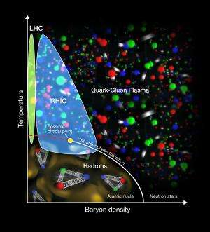 Tracking the Transition of Early-Universe Quark Soup to Matter-as-we-know-it