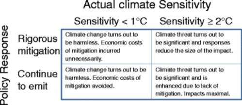 Uncertainty isn't cause for climate complacency