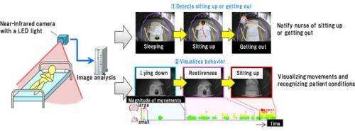 Fujitsu develops technology to recognize patient status using a camera