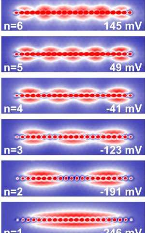 Researchers create quantum dots with single-atom precision