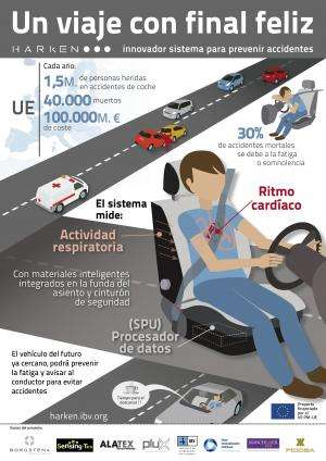 An innovative system anticipates driver fatigue in the vehicle to prevent accidents