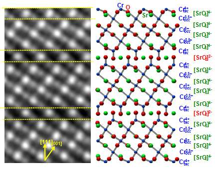 Chromium's bonding angles let oxygen move quickly