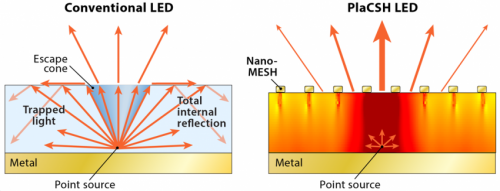 Nanotechnology leads to better, cheaper LEDs for phones and lighting