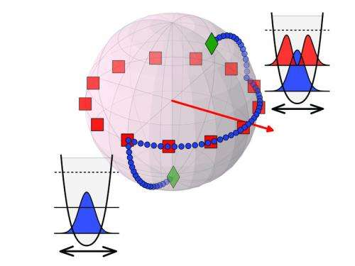 Shaken, not stirred: Control over complex systems consisting of many quantum particles