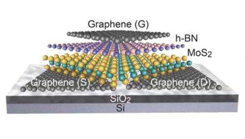 2-D transistors promise a faster electronics future