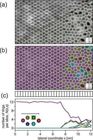 From thin silicate films to the atomic structure of glass