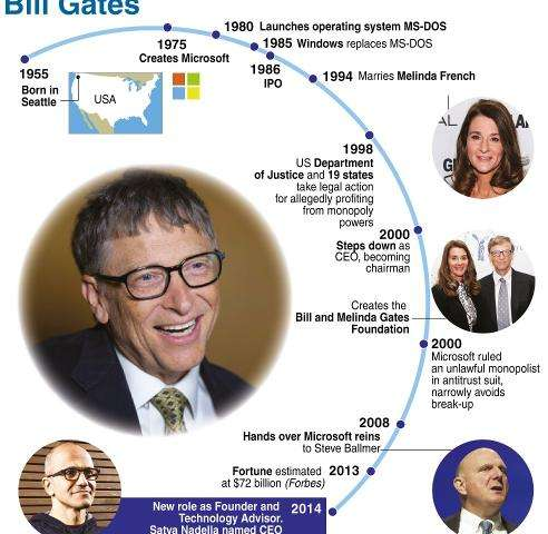 Graphic showing key moments in the life of Bill Gates