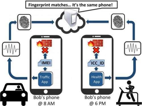 Research shows smartphone sensors leave trackable fingerprints