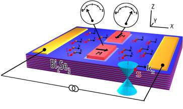 Scientists demonstrate electrical properties of topological insulators