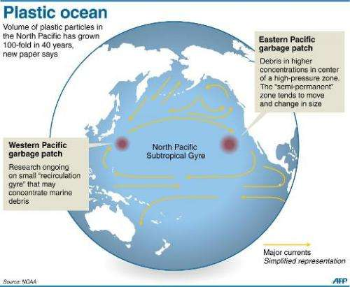 Graphic showing the North Pacific Subtropical Gyre (NPSG) where plastic waste has increased 100-fold over the last 40 years