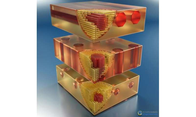 Researchers develop ErSb nanostructures with applications in infrared and terahertz ranges