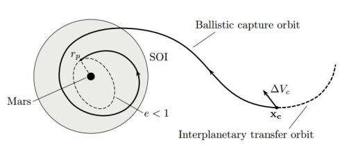 Researchers propose ballistic capture as cheaper path to Mars