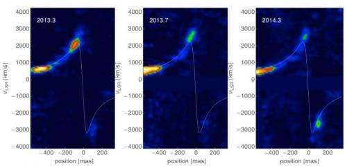 Researchers offer possible explanation for lack of radiation flash from gas cloud interaction with Milky Way black hole