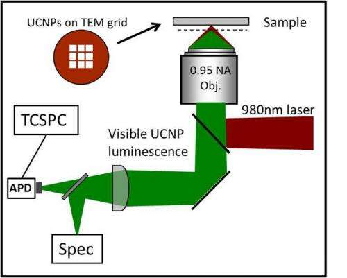 Experimental Setup for single UCNP optical characterization