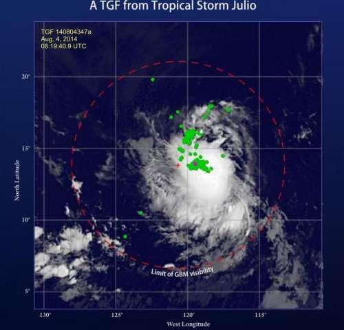 NASA sees Hurricane Julio organize and emit a gamma-ray flash
