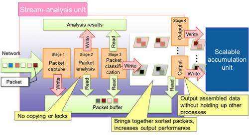 Fujitsu develops technology enabling high-speed search while accumulating data at 40-gbps