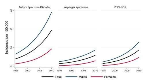 Rising awareness may explain spike in autism diagnoses