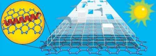 A nanosized hydrogen generator