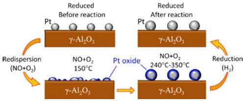 A step toward reduced nitrogen-oxide emissions in vehicles