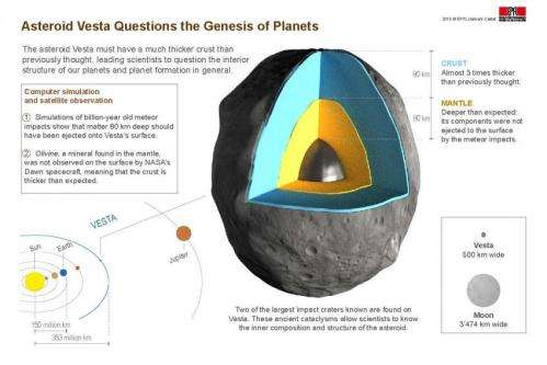 Asteroid Vesta to reshape theories of planet formation