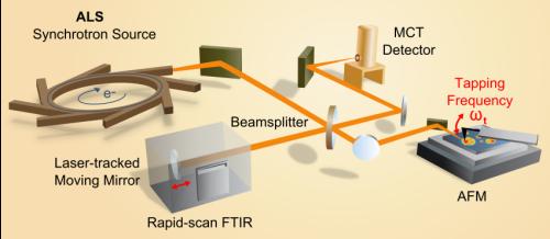 Berkeley Lab develops nanoscope to probe chemistry on the molecular scale