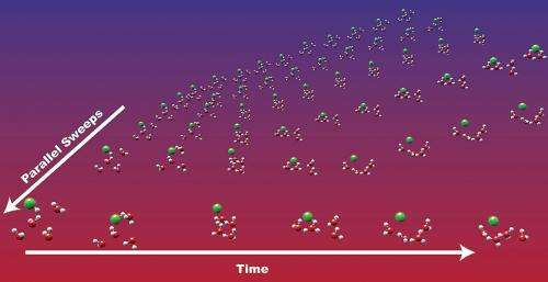 Better chemistry through parallel in time algorithms