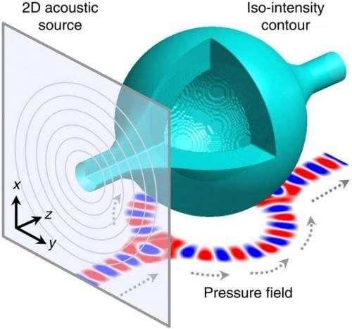 Bottling up sound waves