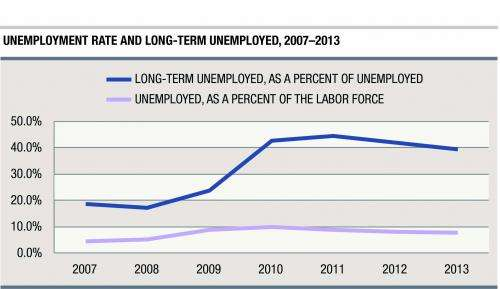 Carsey Institute: 39 percent of unemployed Americans are seeking work for 6+ months