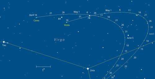 Ceres and Vesta Converge in Virgo