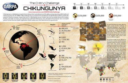 CHIKV challenge asks teams to forecast the spread of infectious disease
