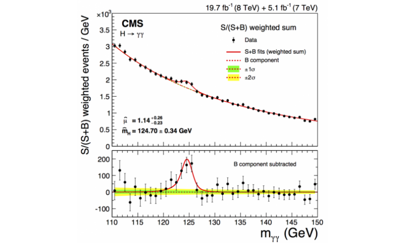 CMS closes major chapter of Higgs measurements